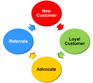 customer cultivation