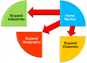 market pipeline, market research, market entry